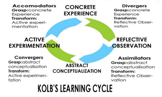 kolb_cycle_detailed