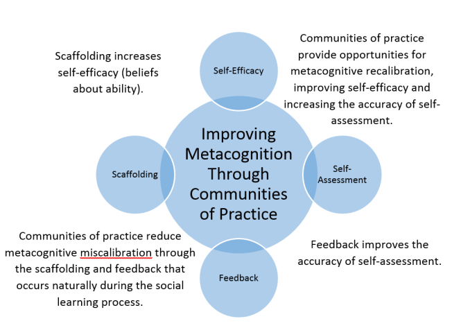 Metacognition_CoPs